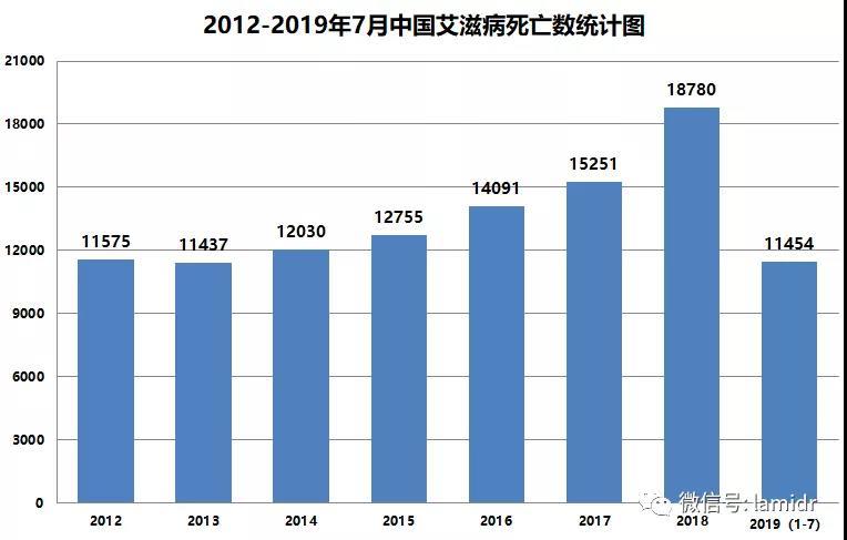 2012-2019年7月中国艾滋病死亡数统计图