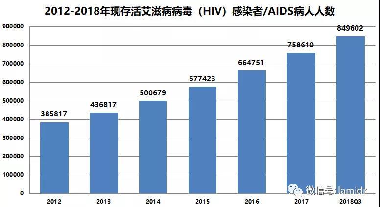 2012-2018年现存活艾滋病病毒(HIV)