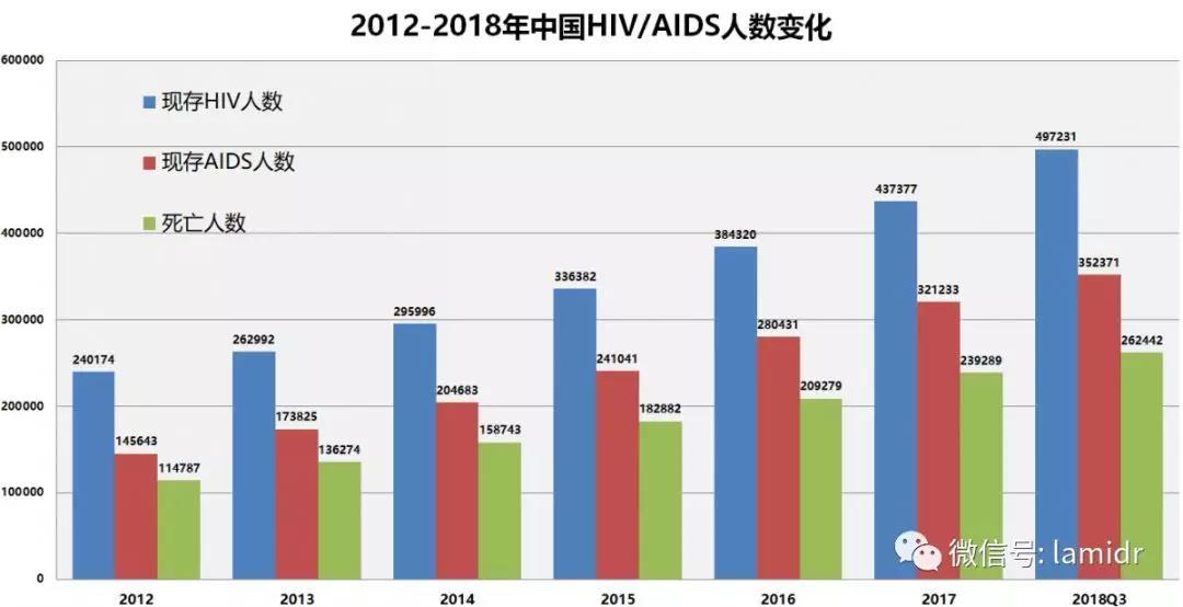 2012-2018年中国HIV ADIS人数变化