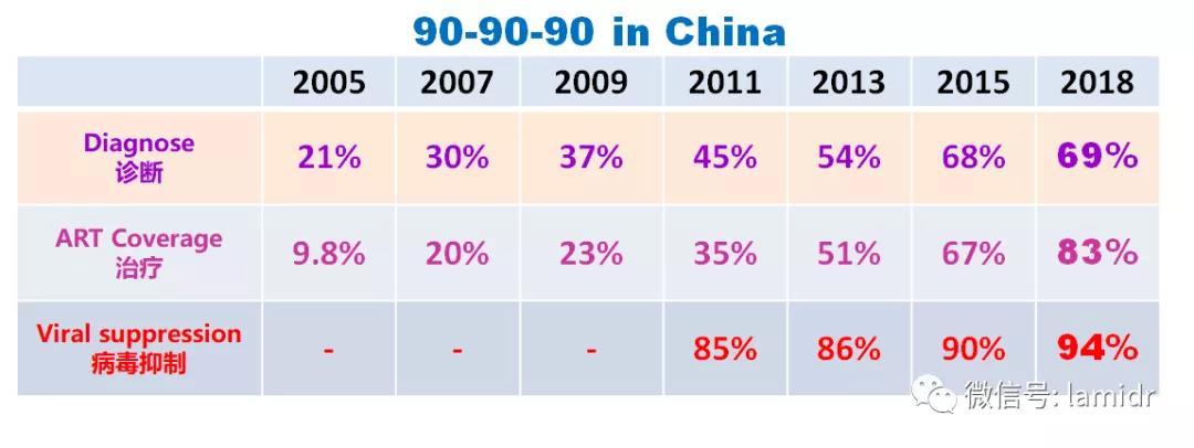 病毒抑制率从2011年的85%上升到2018年的94%。