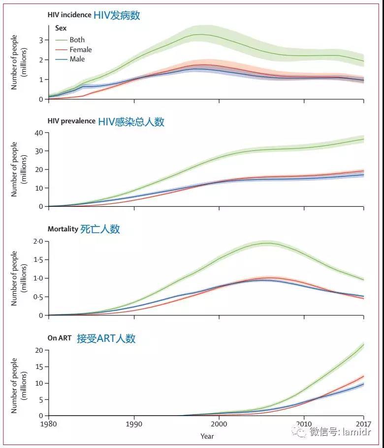 1980-2017全球HIV流行数据