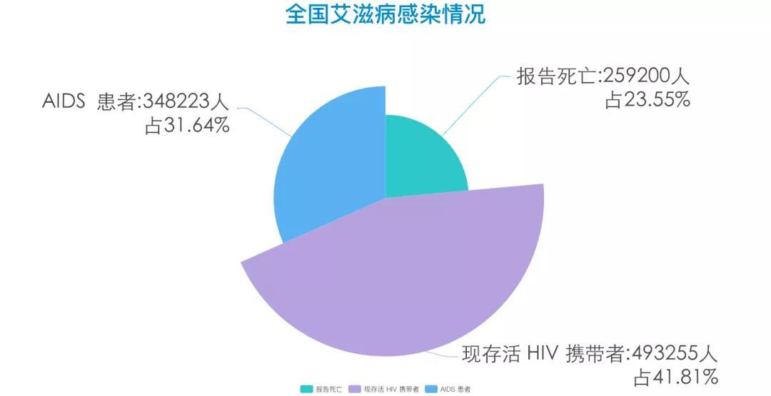 全国艾滋病感染情况