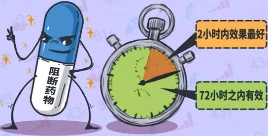 阻断药物 2小时内效果最好 72小时内有效