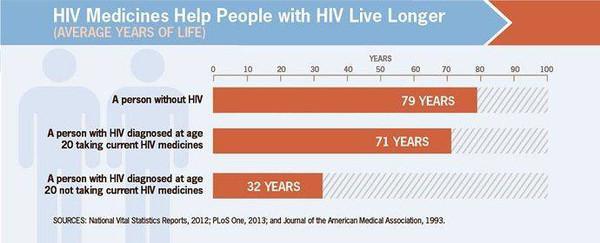 要搞清楚抗病毒治疗是如何延长感染者寿命的,我们需要先了解艾滋病的发病进程