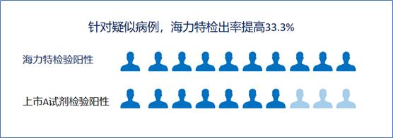 检测试剂盒比上市试剂盒检出率提高33.3%