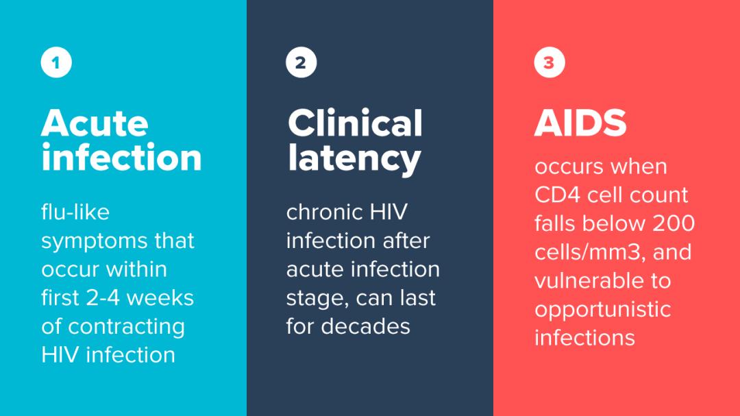 感染了艾滋病会增加各种皮肤病的发病风险吗?