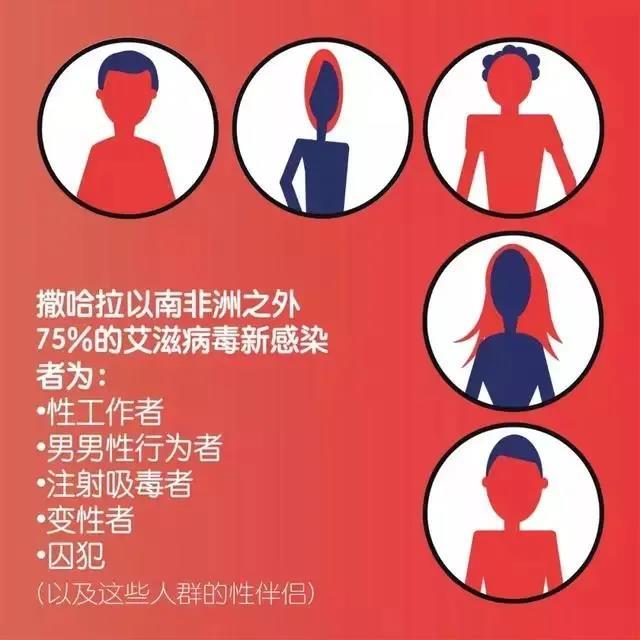 男男性行为(MSM)人群是感染艾滋病的易感人群