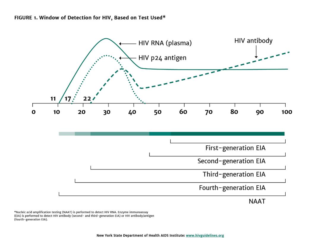 过了窗口期,HIV 感染就能检测出来吗?